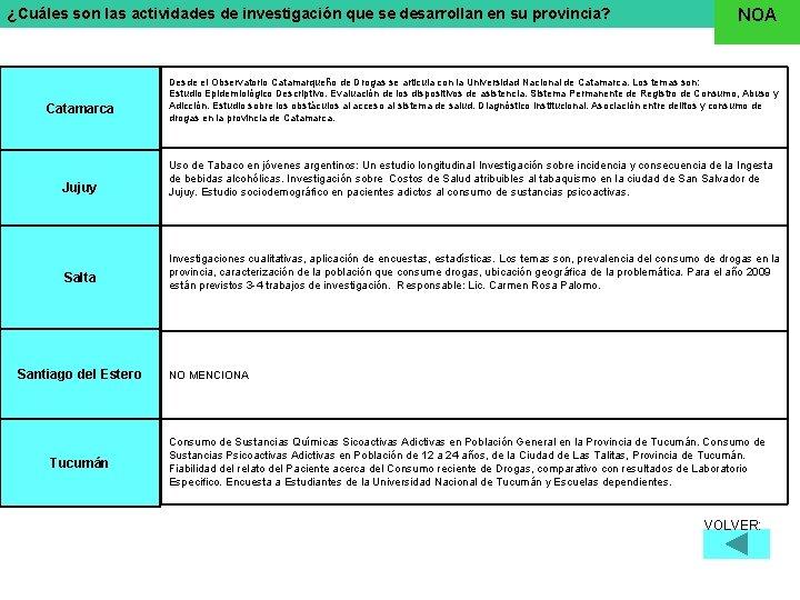 ¿Cuáles son las actividades de investigación que se desarrollan en su provincia? Catamarca Jujuy