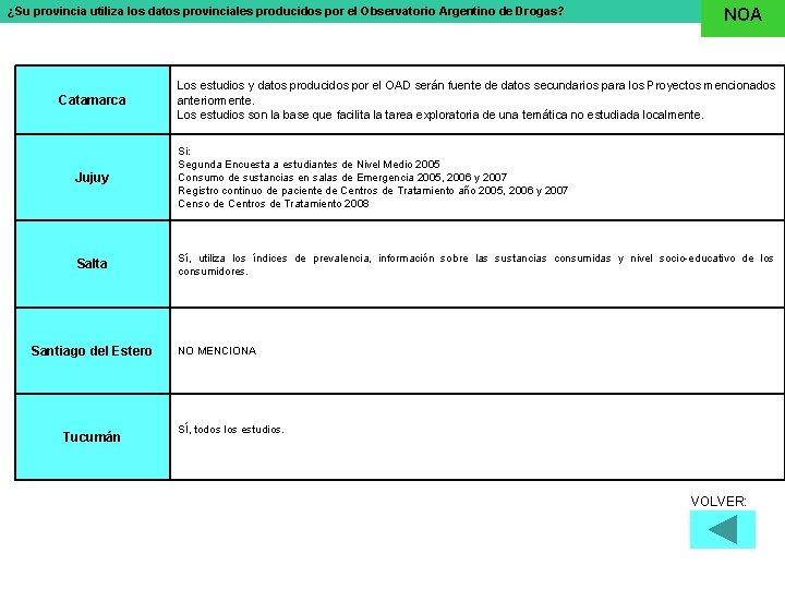 ¿Su provincia utiliza los datos provinciales producidos por el Observatorio Argentino de Drogas? Catamarca