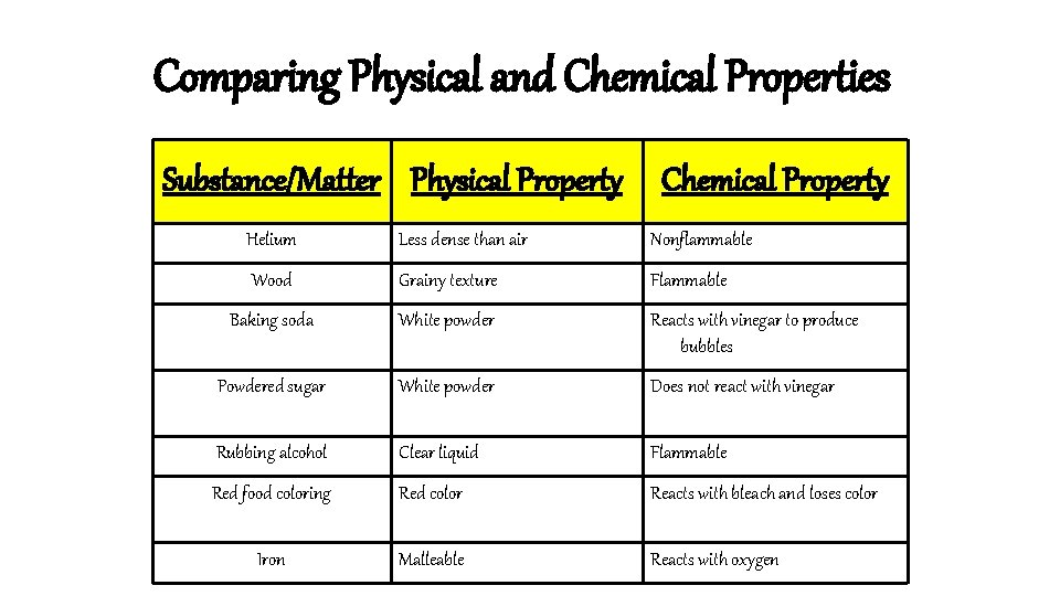 Comparing Physical and Chemical Properties Substance/Matter Physical Property Chemical Property Helium Less dense than