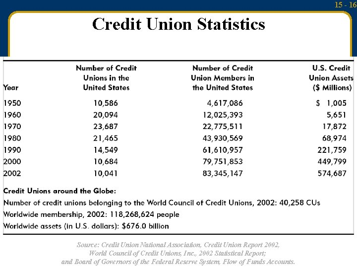 15 - 16 Credit Union Statistics Source: Credit Union National Association, Credit Union Report