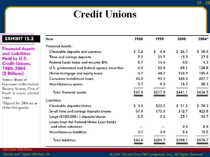 15 - 18 Credit Unions Mc. Graw-Hill/Irwin Money and Capital Markets, 9/e © 2006
