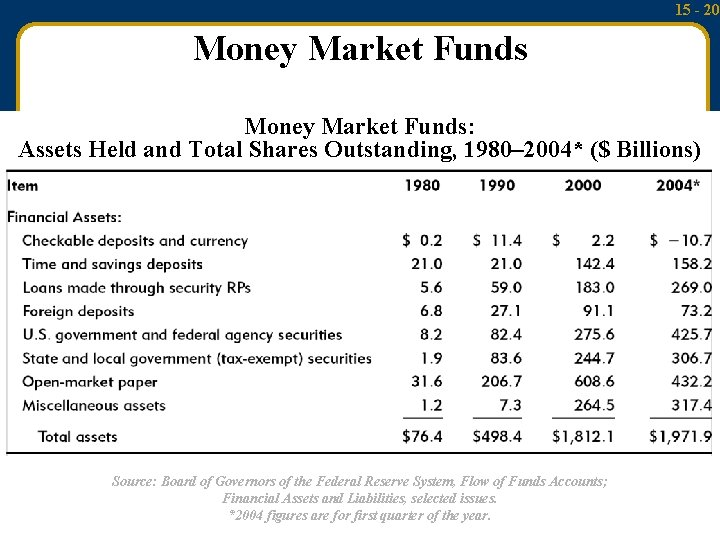 15 - 20 Money Market Funds: Assets Held and Total Shares Outstanding, 1980– 2004*