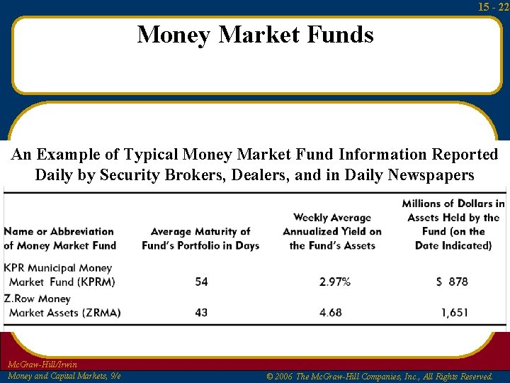 15 - 22 Money Market Funds An Example of Typical Money Market Fund Information