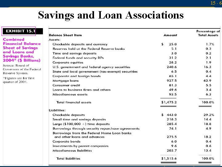 15 - 6 Savings and Loan Associations Mc. Graw-Hill/Irwin Money and Capital Markets, 9/e