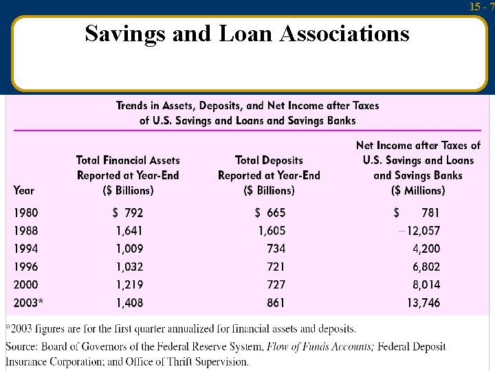 15 - 7 Savings and Loan Associations Mc. Graw-Hill/Irwin Money and Capital Markets, 9/e