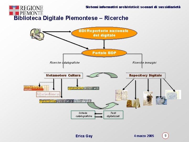 Sistemi informativi archivistici: scenari di sussidiarietà Biblioteca Digitale Piemontese – Ricerche BDI/Repertorio nazionale del