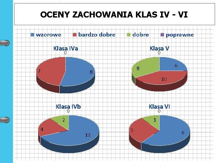 OCENY ZACHOWANIA KLAS IV - VI Klasa IVa Klasa V 0 7 0 6