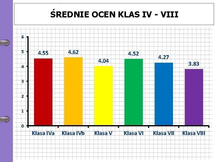 ŚREDNIE OCEN KLAS IV - VIII 6 5 4. 55 4. 62 4. 04