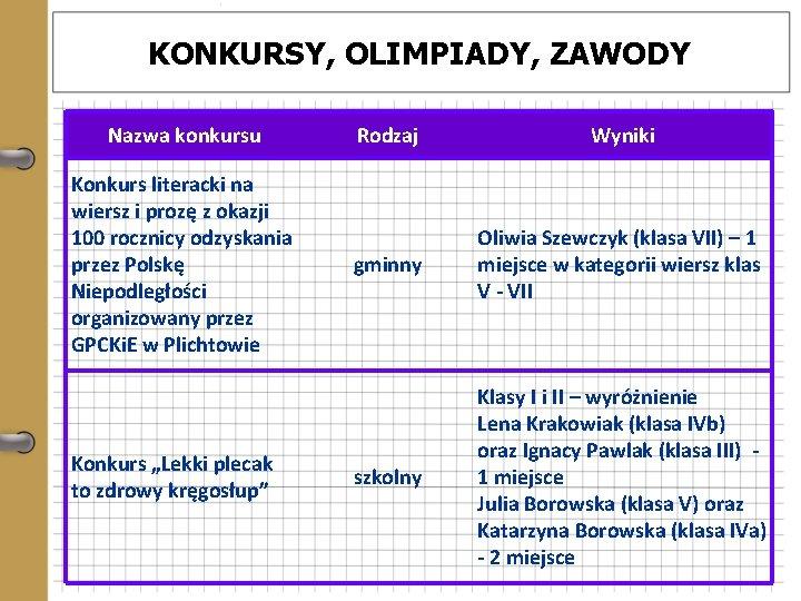 KONKURSY, OLIMPIADY, ZAWODY Nazwa konkursu Konkurs literacki na wiersz i prozę z okazji 100