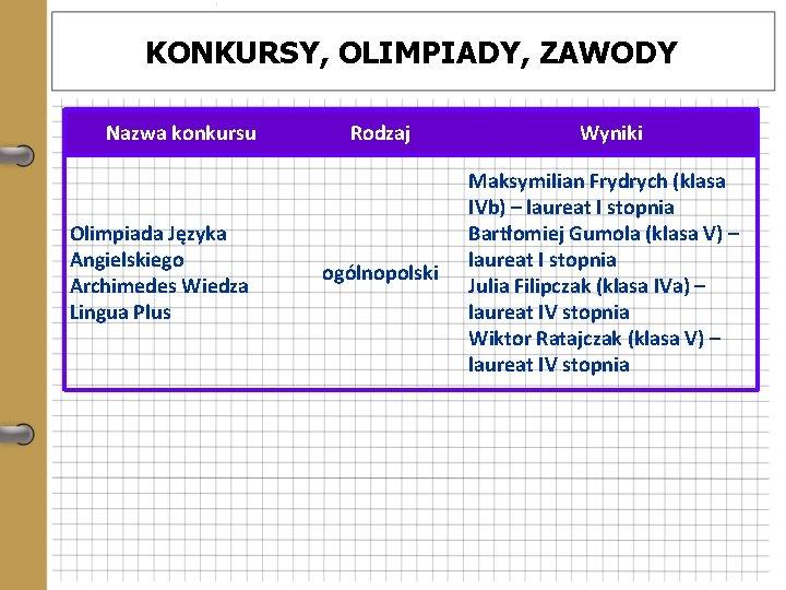 KONKURSY, OLIMPIADY, ZAWODY Nazwa konkursu Olimpiada Języka Angielskiego Archimedes Wiedza Lingua Plus Rodzaj ogólnopolski