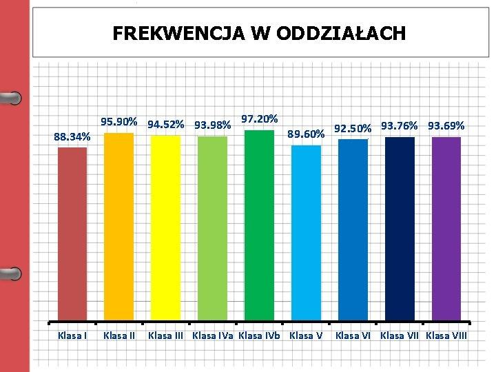 FREKWENCJA W ODDZIAŁACH 88. 34% Klasa I 95. 90% 94. 52% 93. 98% 97.