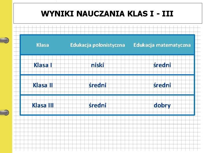 WYNIKI NAUCZANIA KLAS I - III Klasa Edukacja polonistyczna Edukacja matematyczna Klasa I niski
