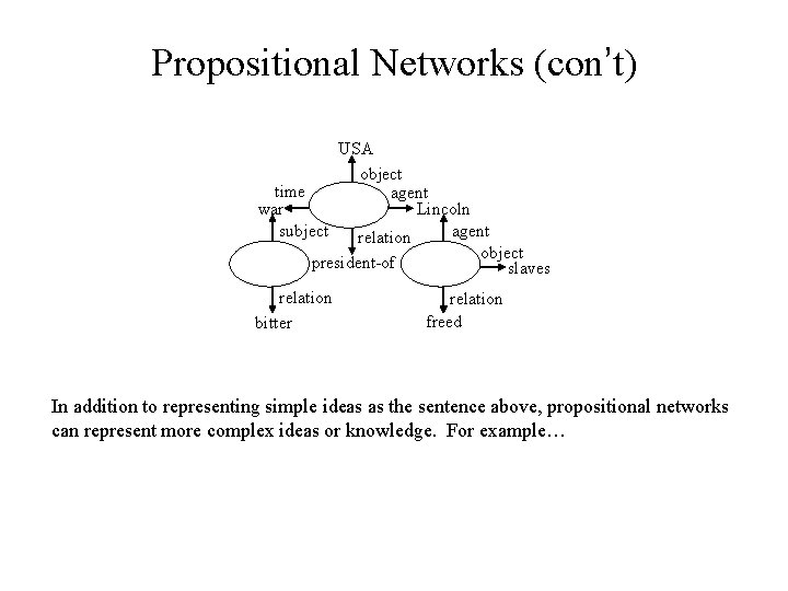 Propositional Networks (con't) USA object time agent war Lincoln agent subject relation object president-of