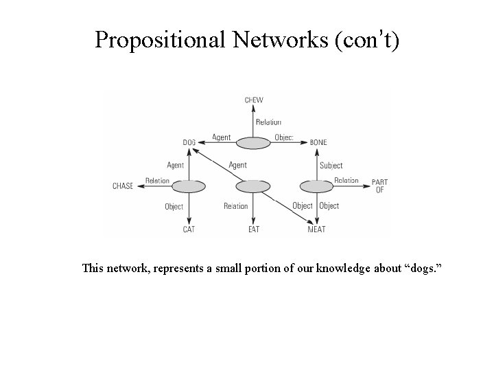 """Propositional Networks (con't) This network, represents a small portion of our knowledge about """"dogs."""