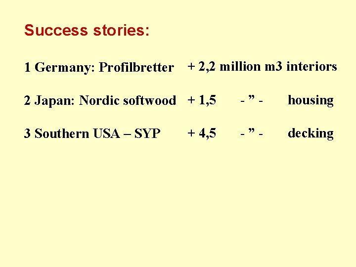 Success stories: 1 Germany: Profilbretter + 2, 2 million m 3 interiors 2 Japan: