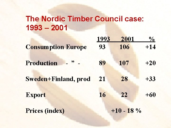 The Nordic Timber Council case: 1993 – 2001 106 % +14 89 107 +20