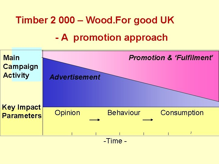 Timber 2 000 – Wood. For good UK - A promotion approach Main Campaign
