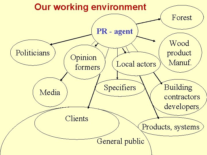 Our working environment Forest PR - agent Politicians Opinion formers Local actors Building contractors