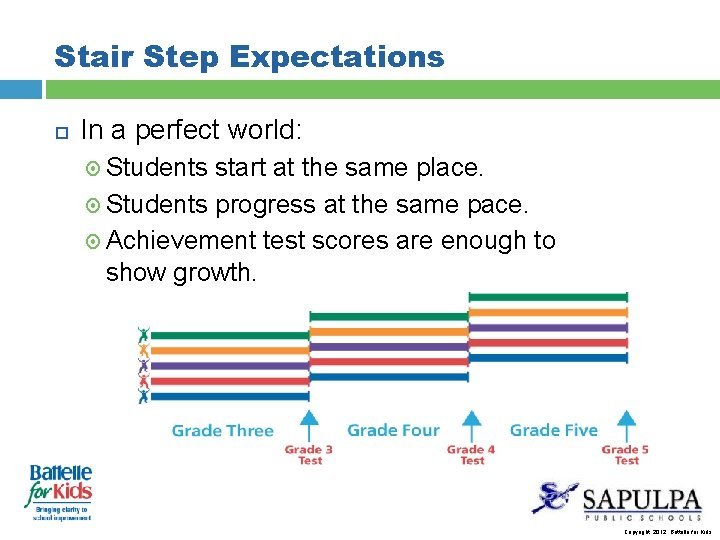 Stair Step Expectations In a perfect world: Students start at the same place. Students