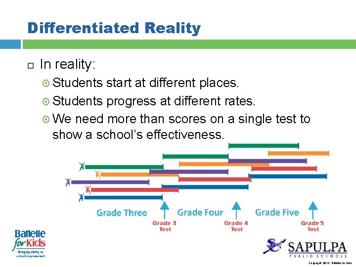 Differentiated Reality In reality: Students start at different places. Students progress at different rates.