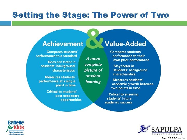 Setting the Stage: The Power of Two Copyright, 2012. Battelle for Kids.