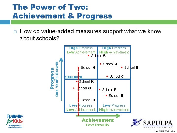 The Power of Two: Achievement & Progress How do value-added measures support what we