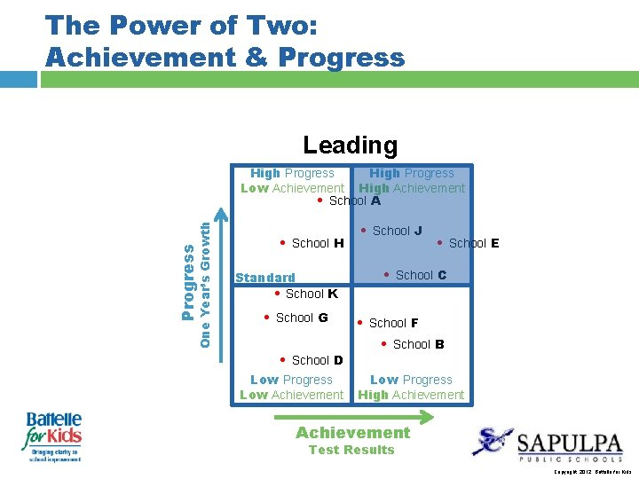 The Power of Two: Achievement & Progress Leading Progress One Year's Growth High Progress