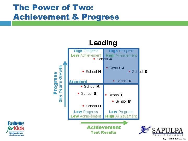 The Power of Two: Achievement & Progress Leading Progress One Year's Growth High Progress