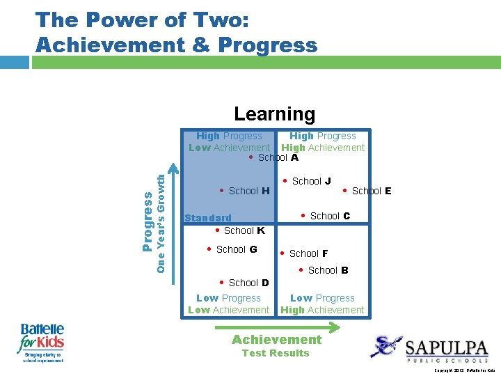The Power of Two: Achievement & Progress Learning Progress One Year's Growth High Progress