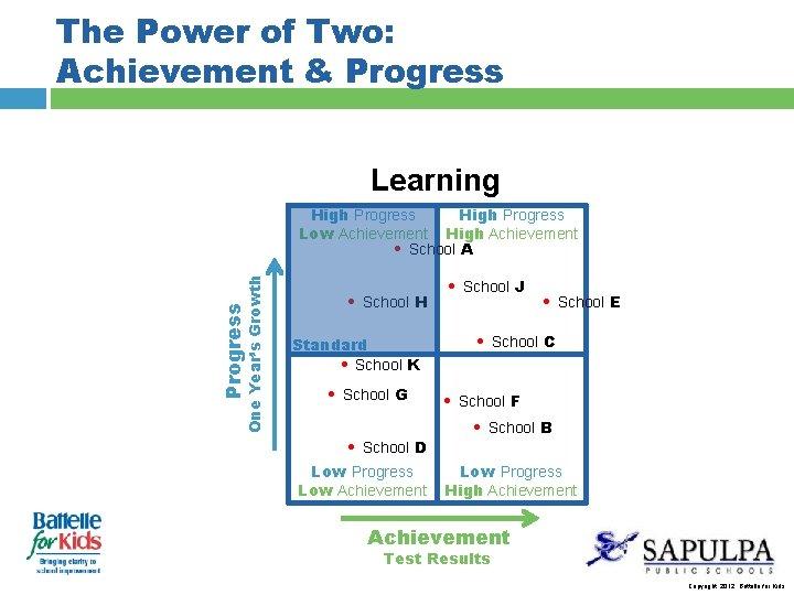 The Power of Two: Achievement & Progress Learning Progress One Year's Growth High Progress