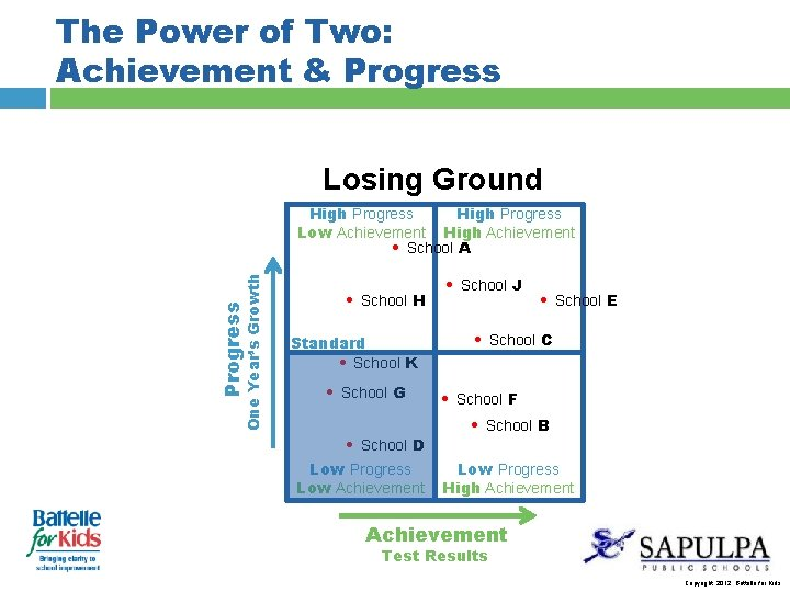 The Power of Two: Achievement & Progress Losing Ground Progress One Year's Growth High
