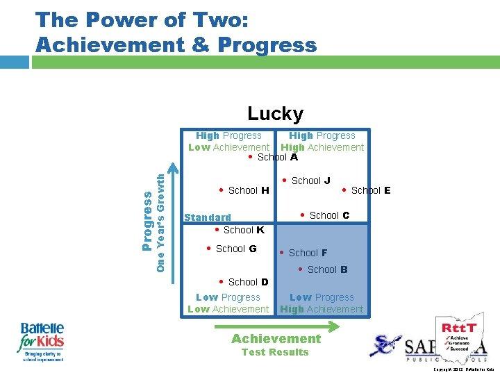 The Power of Two: Achievement & Progress Lucky Progress One Year's Growth High Progress
