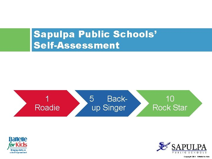 Sapulpa Public Schools' Self-Assessment 1 Roadie 5 Backup Singer 10 Rock Star Copyright, 2011.