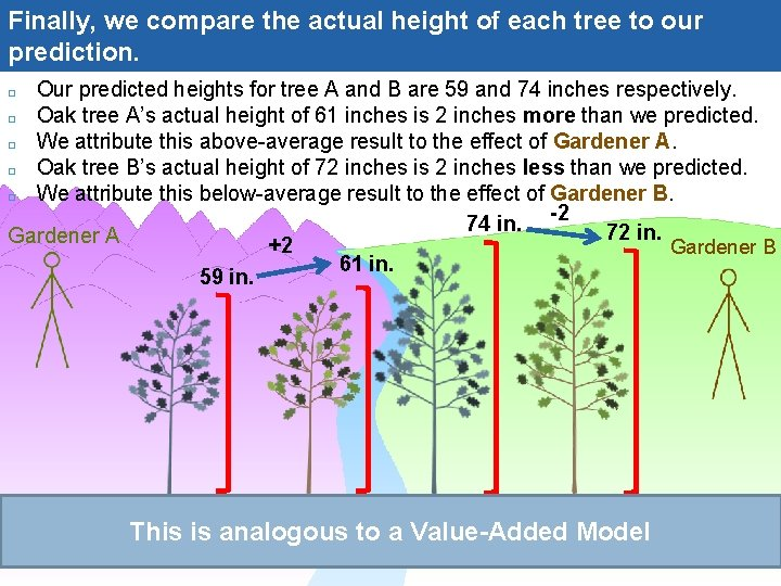 Finally, we compare the actual height of each tree to our prediction. Our predicted
