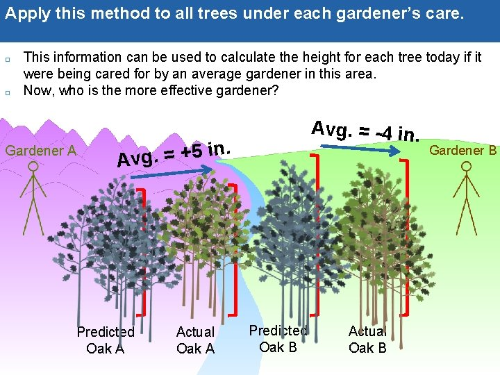 Apply this method to all trees under each gardener's care. This information can be