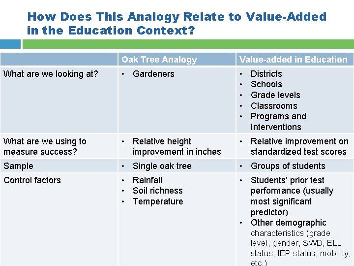 How Does This Analogy Relate to Value-Added in the Education Context? Oak Tree Analogy