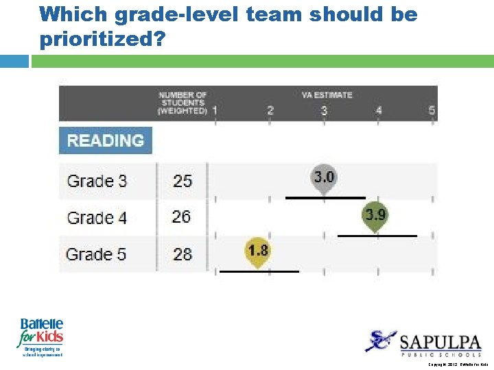 Which grade-level team should be prioritized? Copyright, 2012. Battelle for Kids.