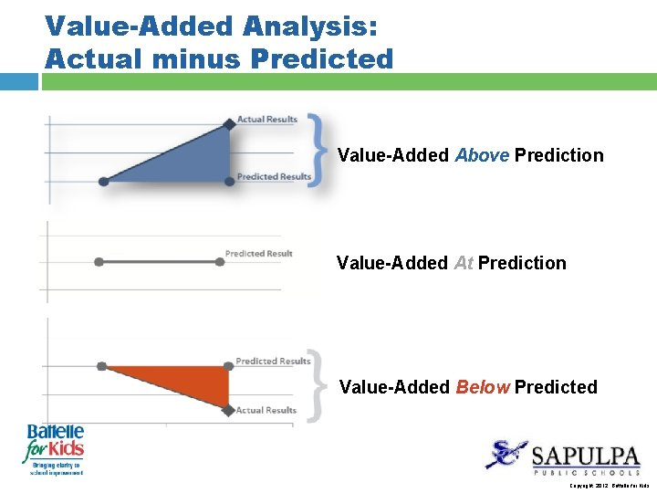 Value-Added Analysis: Actual minus Predicted Value-Added Above Prediction Value-Added At Prediction Value-Added Below Predicted