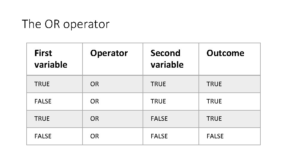 The OR operator First variable Operator Second variable Outcome TRUE OR TRUE FALSE OR