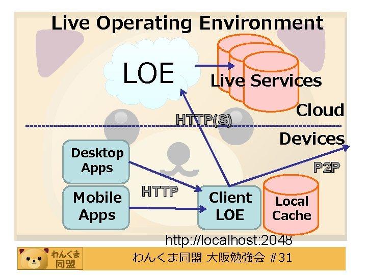 Live Operating Environment LOE Live Services HTTP(S) Desktop Apps Mobile Apps Cloud Devices P