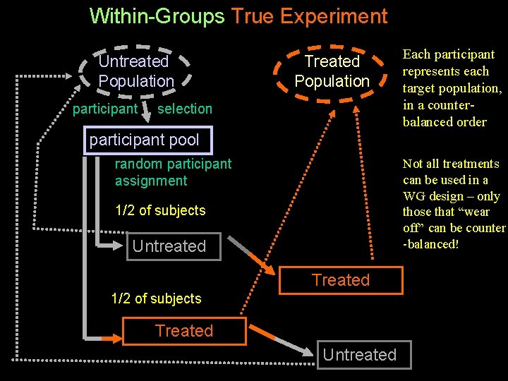 Within-Groups True Experiment Untreated Population participant Treated Population selection Each participant represents each target