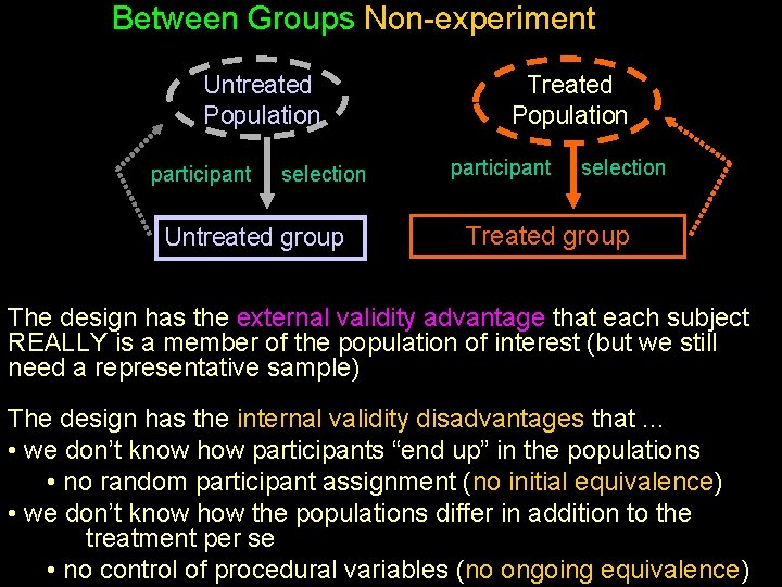 Between Groups Non-experiment Untreated Population participant selection Untreated group Treated Population participant selection Treated