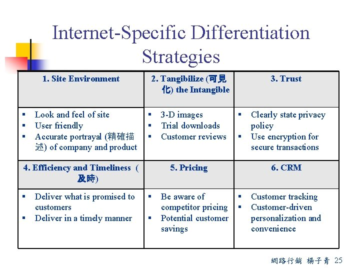 Internet-Specific Differentiation Strategies 1. Site Environment Look and feel of site User friendly Accurate