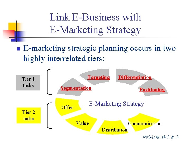 Link E-Business with E-Marketing Strategy n E-marketing strategic planning occurs in two highly interrelated