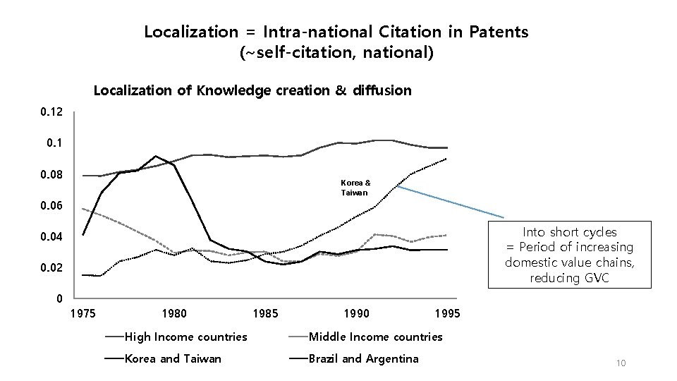 Localization = Intra-national Citation in Patents (~self-citation, national) Localization of Knowledge creation & diffusion