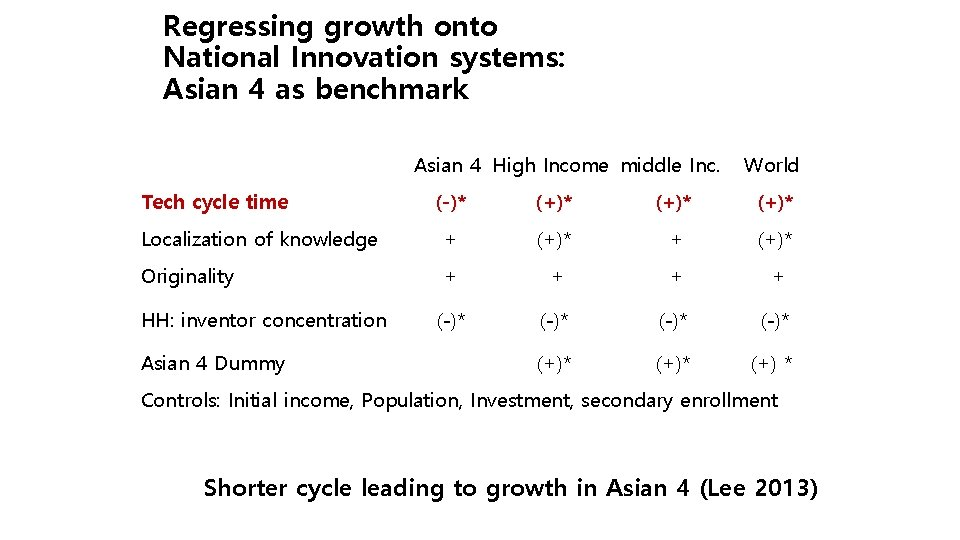 Regressing growth onto National Innovation systems: Asian 4 as benchmark Asian 4 High Income