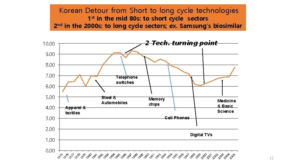 Korean Detour from Short to long cycle technologies 2 nd 1 st in the