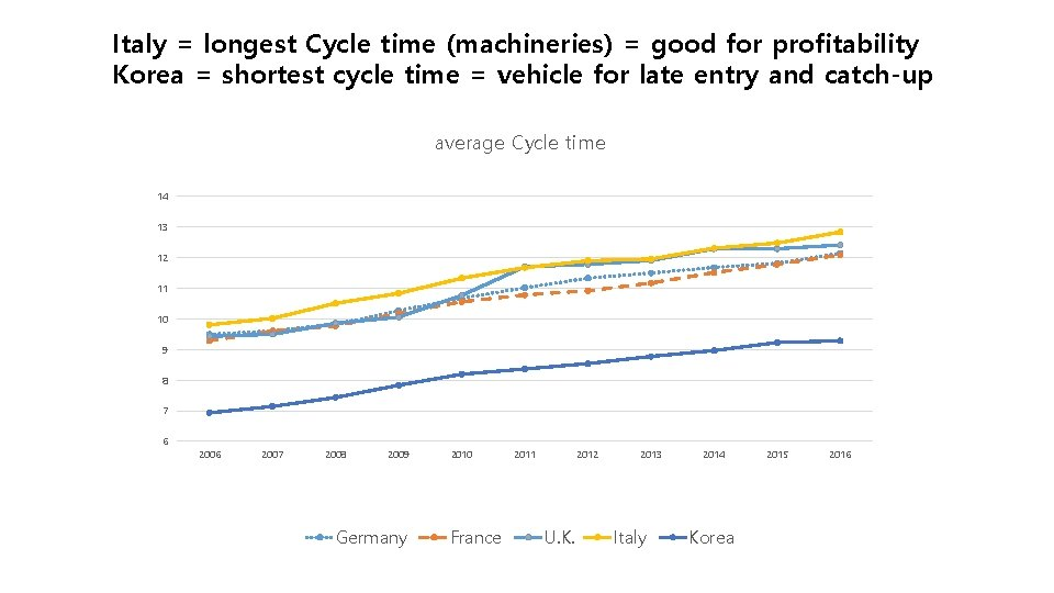 Italy = longest Cycle time (machineries) = good for profitability Korea = shortest cycle