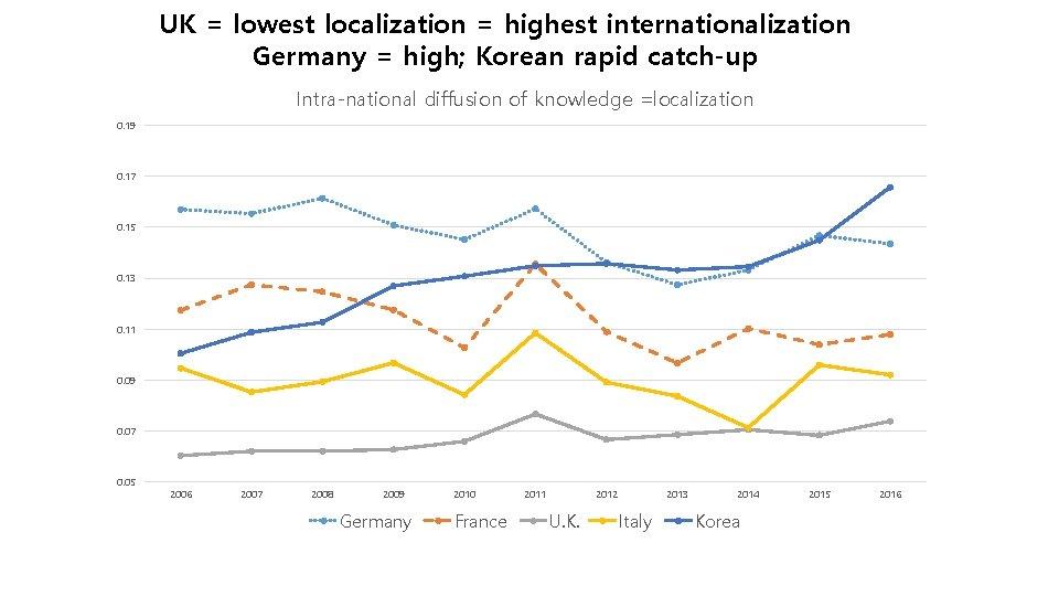 UK = lowest localization = highest internationalization Germany = high; Korean rapid catch-up Intra-national