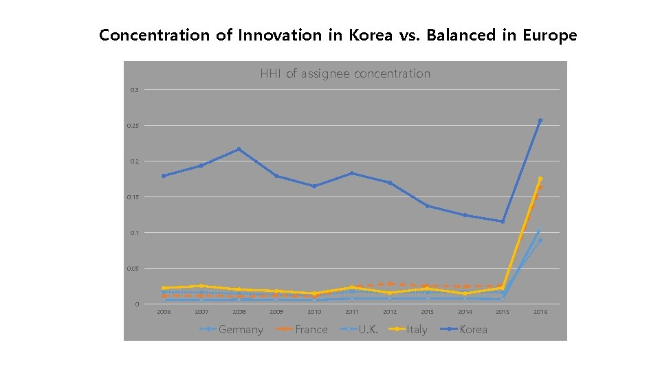 Concentration of Innovation in Korea vs. Balanced in Europe HHI of assignee concentration 0.